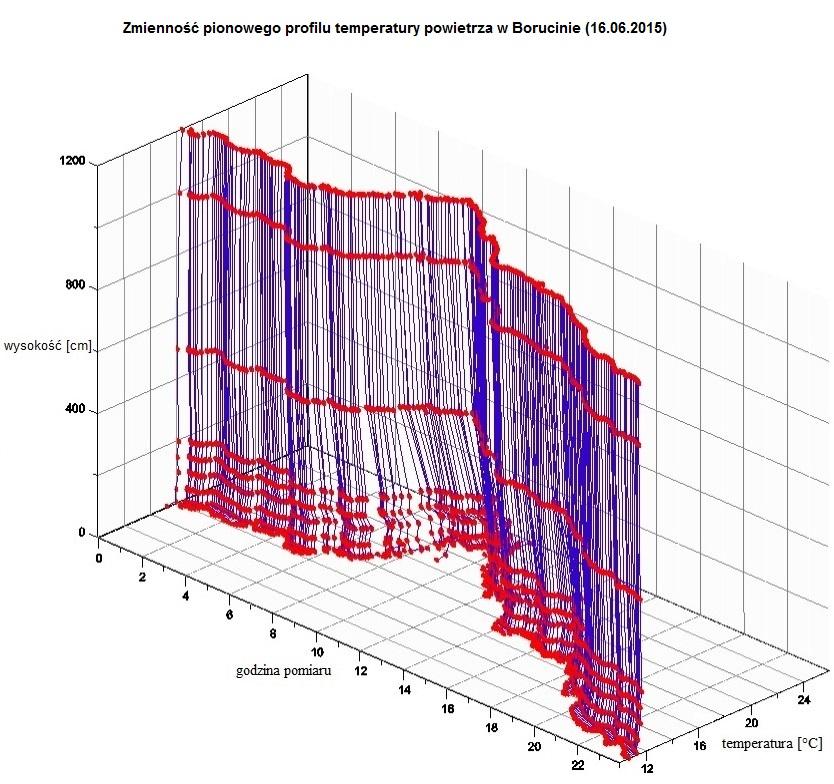 wykres_gradienty
